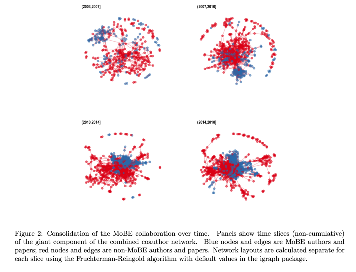 "New preprint from the lab on ""Network analysis to evaluate the impact of research funding on research community consolidation"""